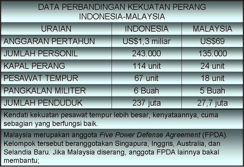Data kekuatan militer