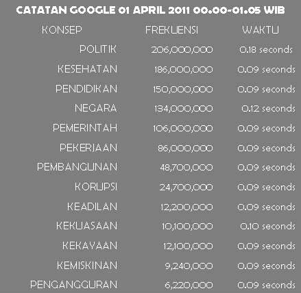 %name Kita, Indonesia, Dalam Catatan Google