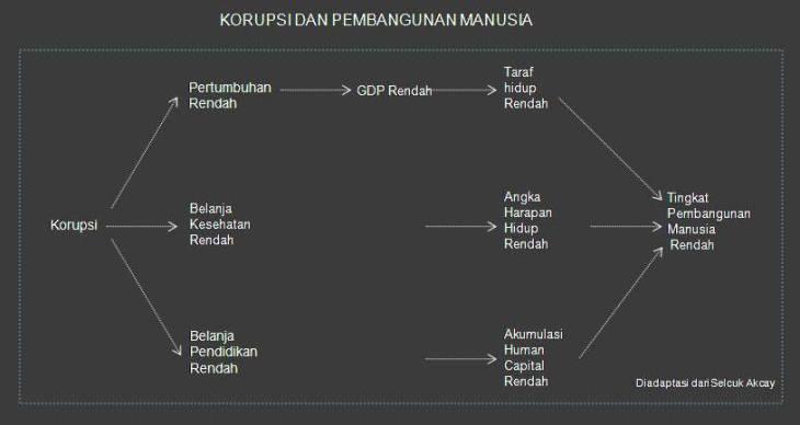 korupsi