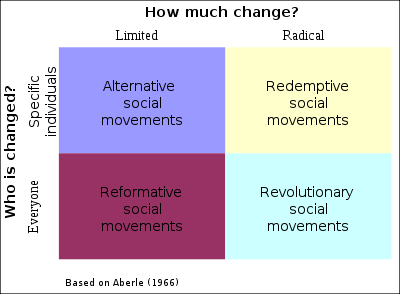 400px-types-of-social-movements.svg