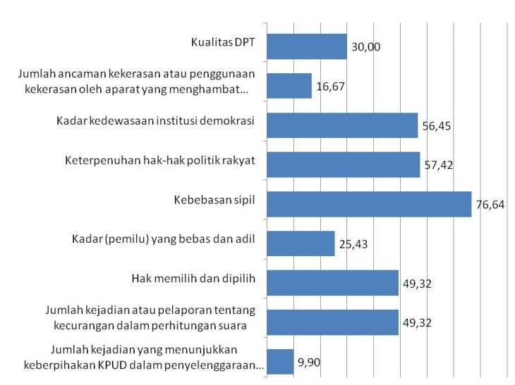 Diolah dari Indeks Demokrasi Sumut 2010