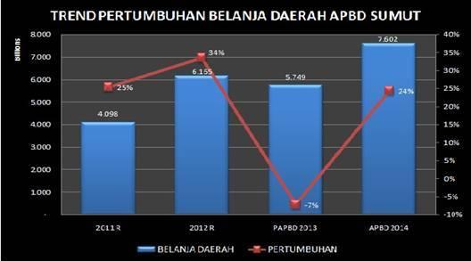 trend pertumbuhan belanja