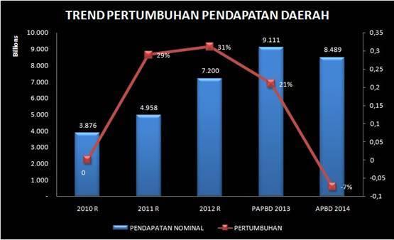 trend pertumbuhan pendapatan