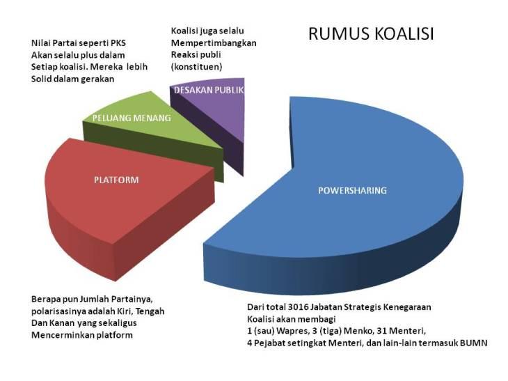 Evaluasi Pileg 2014 dan Konstruk Kepemimpinan Nasional 2014-2019