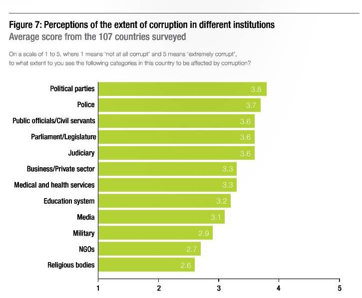 transparencyinternational/docs/2013_globalcorruptionbarometer_en?e=2496456/3903358
