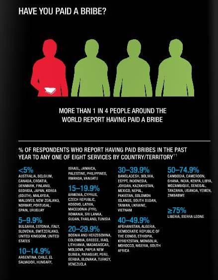 transparencyinternational/docs/2013_globalcorruptionbarometer_en?e