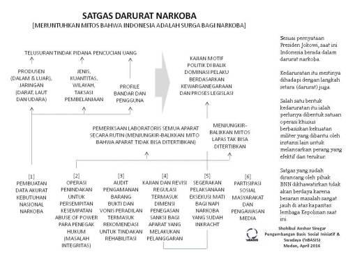 SATGAS DARURAT NARKOBA INDONESIA