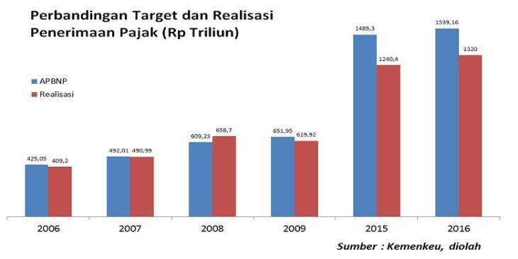 2012018target-dan-realisasi-penerimaan-pajak780x390