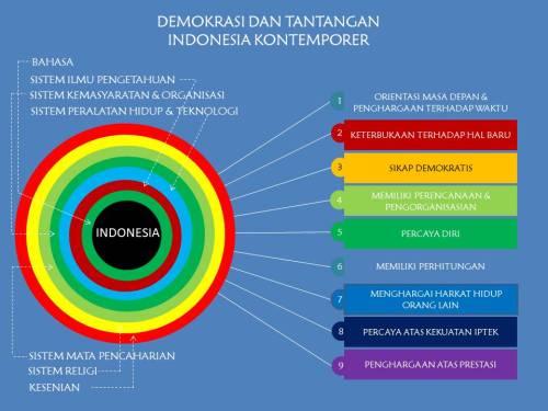 TANTANGAN DEMOKRASI INDONESIA
